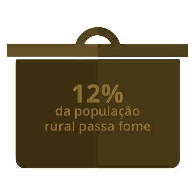 12% da população rural passa fome