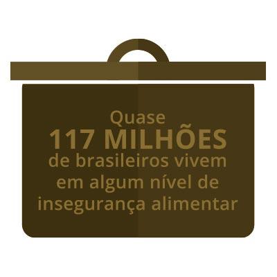 quase 117 milhões de brasileiros vivem em algum nível de insegurança alimentar