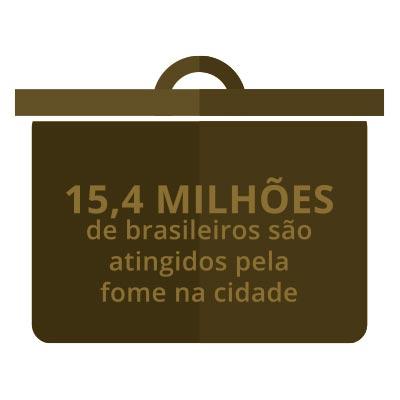 15,4 milhões de brasileiros são atingidos pela fome na cidade