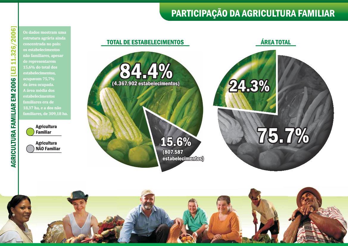 Divulgação MDA. Apresentação do extinto Ministério do Desenvolvimento Agrário sobre agricultura familiar com dados coletados no censo de 2006