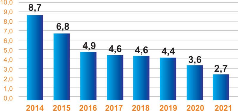 Orçamento C&T. Fonte: Coalizão Direitos Valem Mais